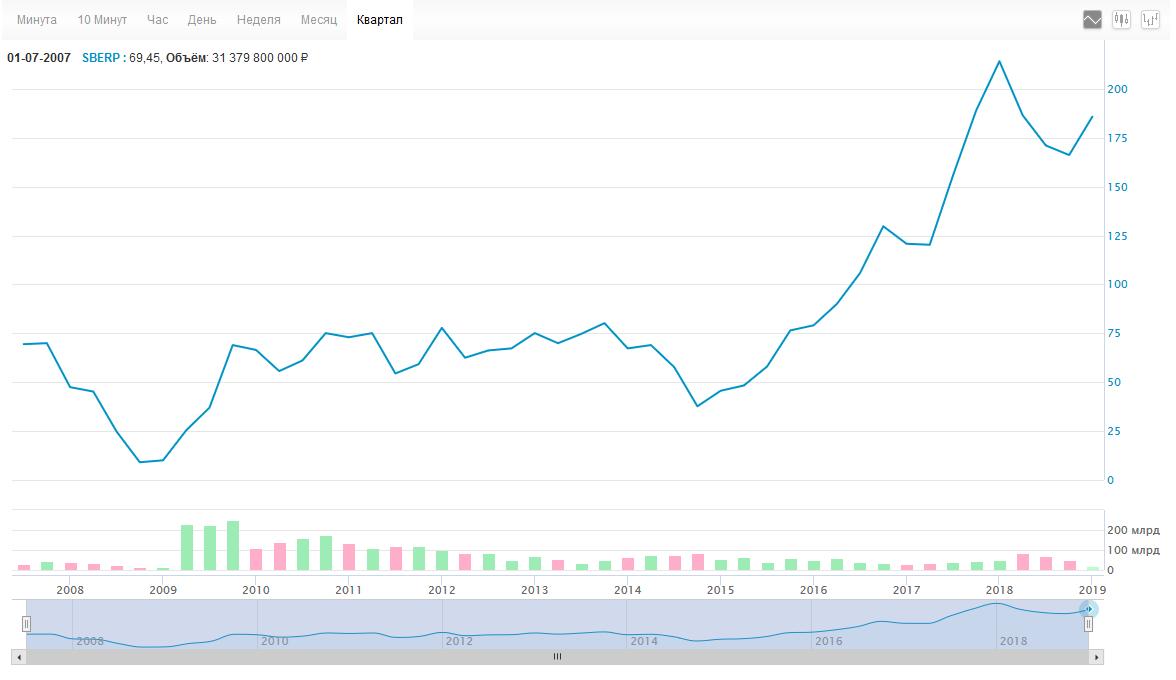 График цен 2